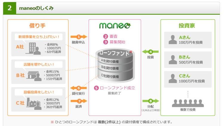 maneo(マネオ)ソーシャルレンディング仕組み