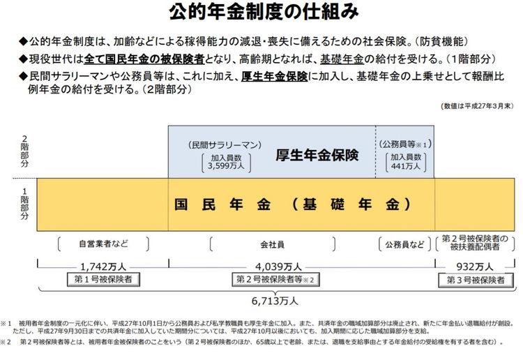 厚生労働省 年金3階層モデル 国民年金、厚生年金、企業年金